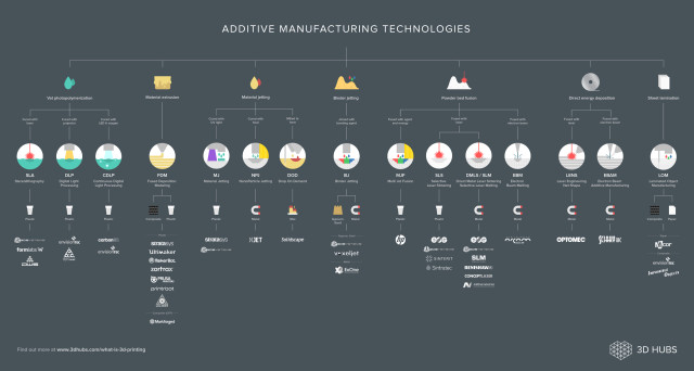 "A map breaking down existing 3D printing technologies from 3D Hubs' guide ""What is 3D Printing?"" (Image courtesy of 3D Hubs.)"