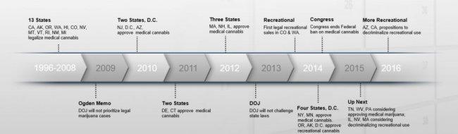 Cannabis_Industry_Timeline.jpg