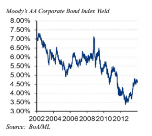 Moodys_AA_Corporate_Bond_Index_Yield.png