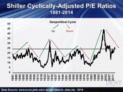 shiller p/e ratio, is the market overbought, stock market valuation, stock market pullback, stock market correction