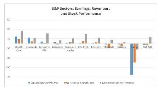 S_P_Sectors____Earnings__Revenues__Stock_Performance. jpg