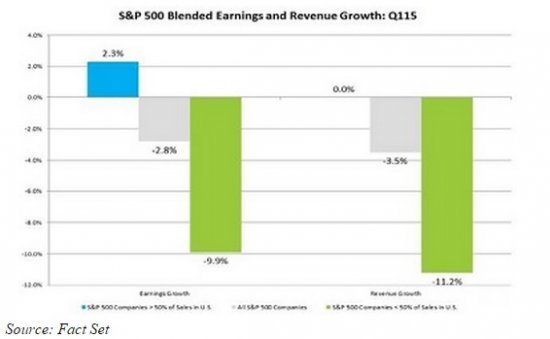 S_P_500_Blended_Earnings_and_Revenue. jpg
