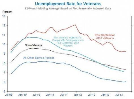 veterans, veteran unemployment, GI bill, VA, veterans administration, PTSD, economy