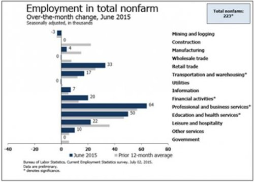 Employment_in_Total_Nonfarm_7_2.jpg