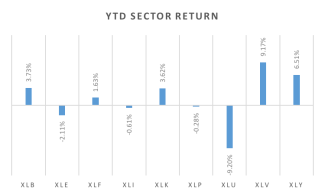YTD_Sector_Returns.png