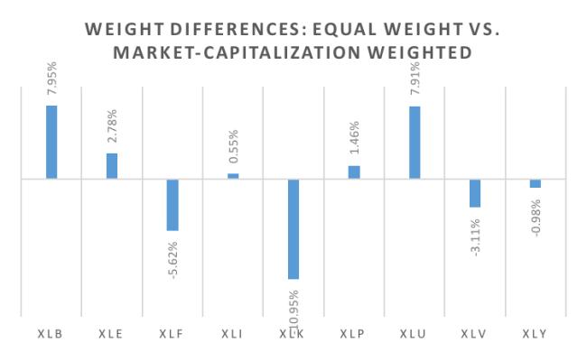 Equal_vs_Market_Cap_Weight.png