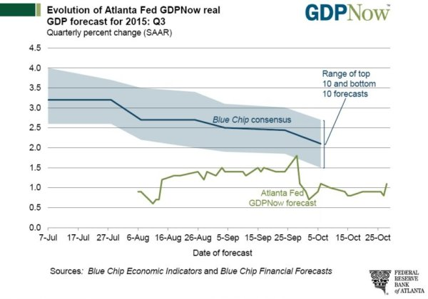 Evolution of Atlanta Fed GDPNow - 10-30_1.jpg