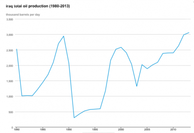 iraq oil production, how much oil does iraq produce