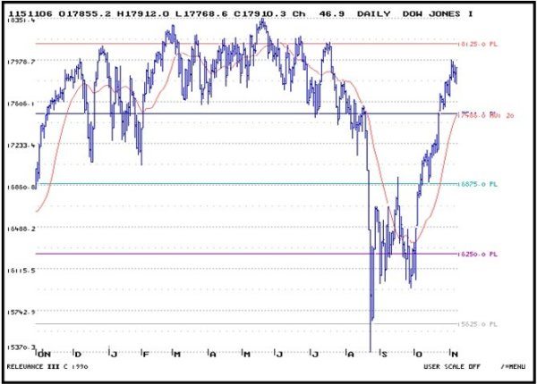 Daily Dow Jones - 11-10_1.jpg