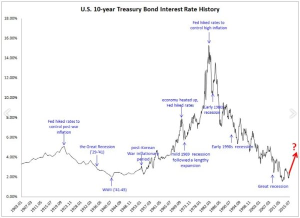 US_10___Year_Treasury_Interest_Rate___11_18.jpg