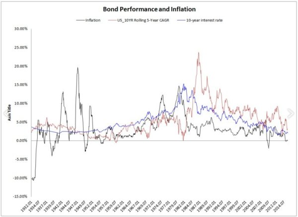 Bond_Peformance_and_Inflation___11_18.jpg