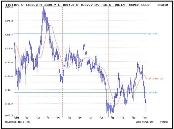 Daily_Comex_Gold___11_10.jpg
