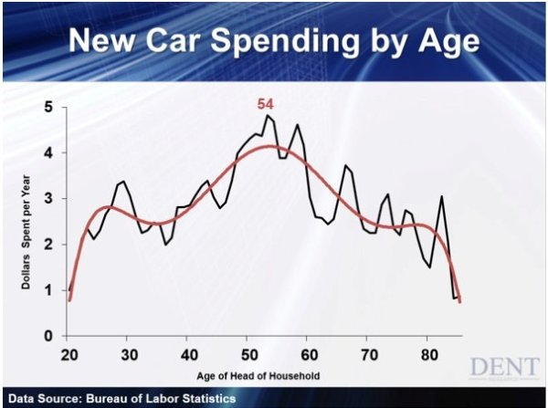 New_Car_Spending_by_Age.jpg
