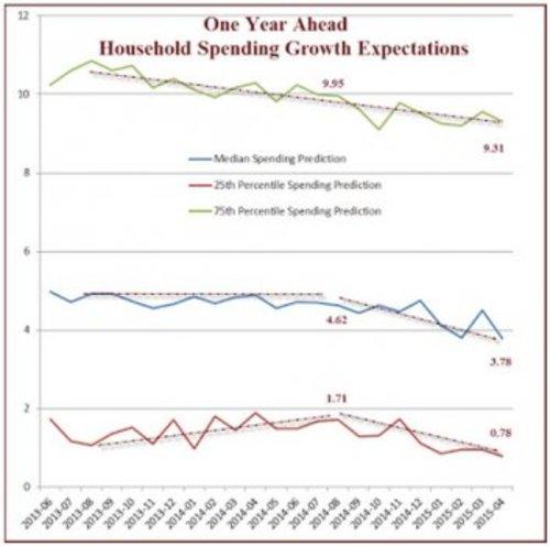 One_Year_Ahead___Household_Spending.jpg