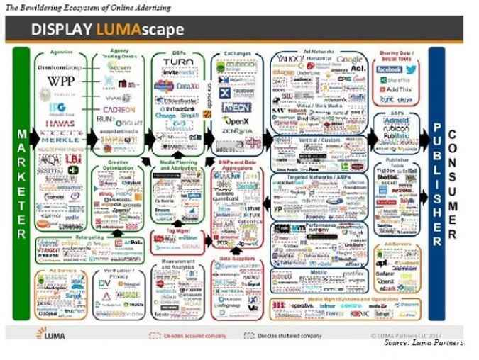 digital advertising stocks, digital advertising backlash, mobile digital advertising companies, best ad revenue stocks