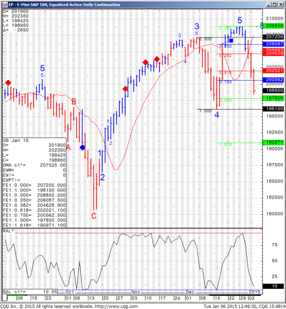 E Mini S&P 500 Equalized Active Daily Continuation