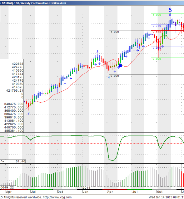 E-mini NASDAQ 100 Weekly Continuation Heikin Ashi