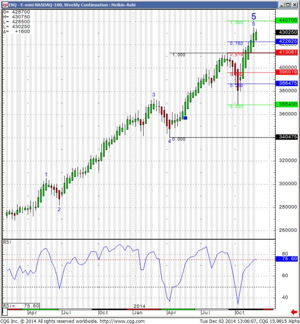 E-mini_NASDAQ-100_Weekly_Continuation_Heikin-Ashi_2.png