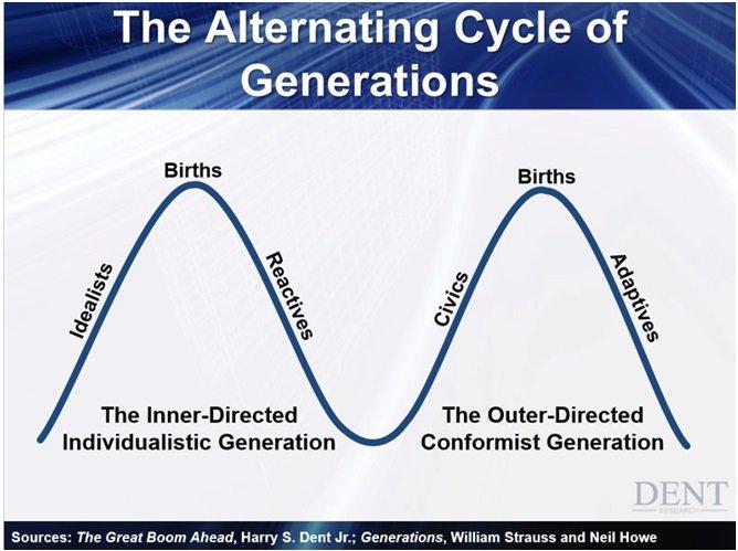 Alternating_Cycle_of_Generations___10_13.jpg