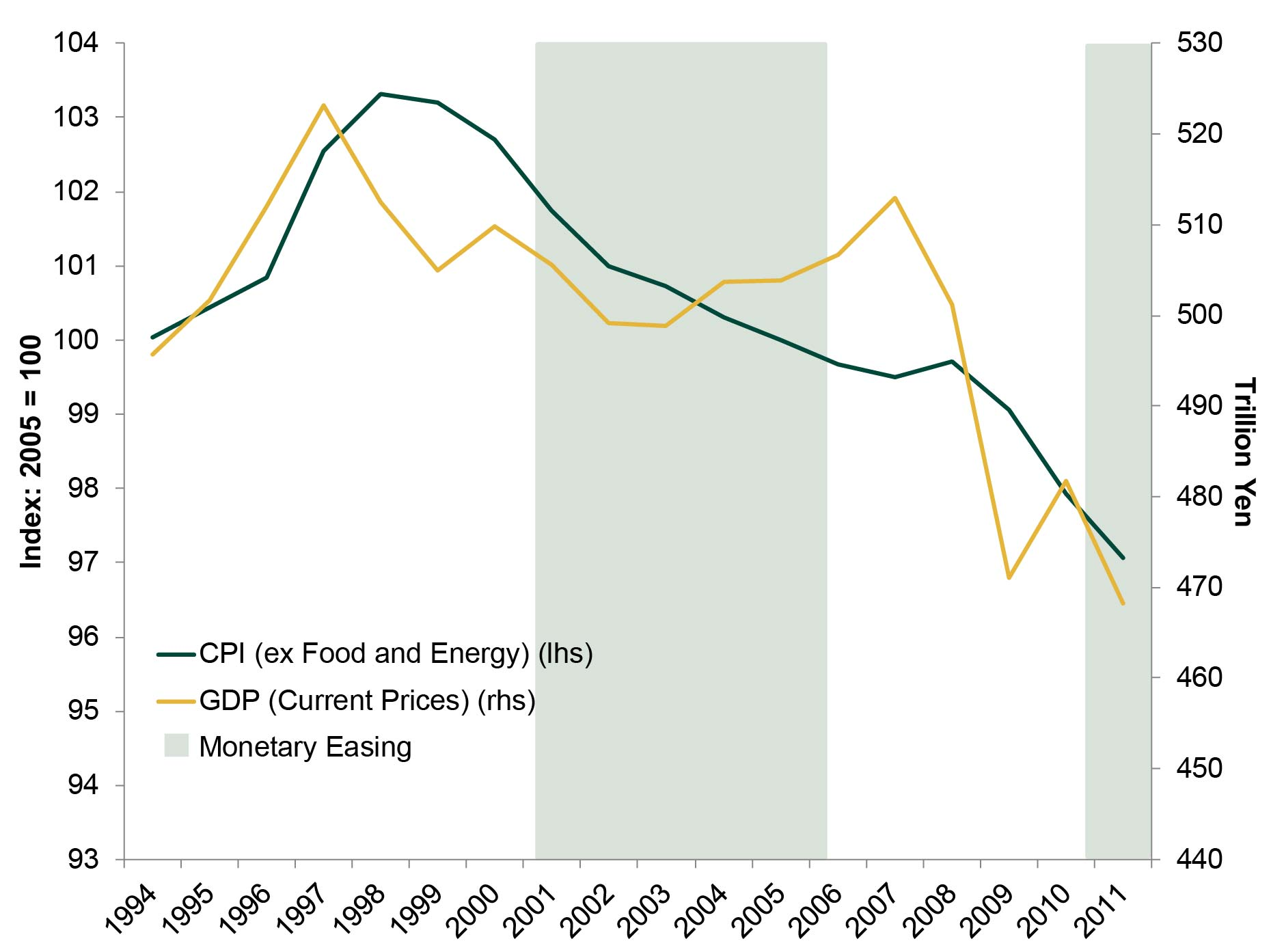 Exhibit 2: Inflation, Nominal GDP and Monetary Easing