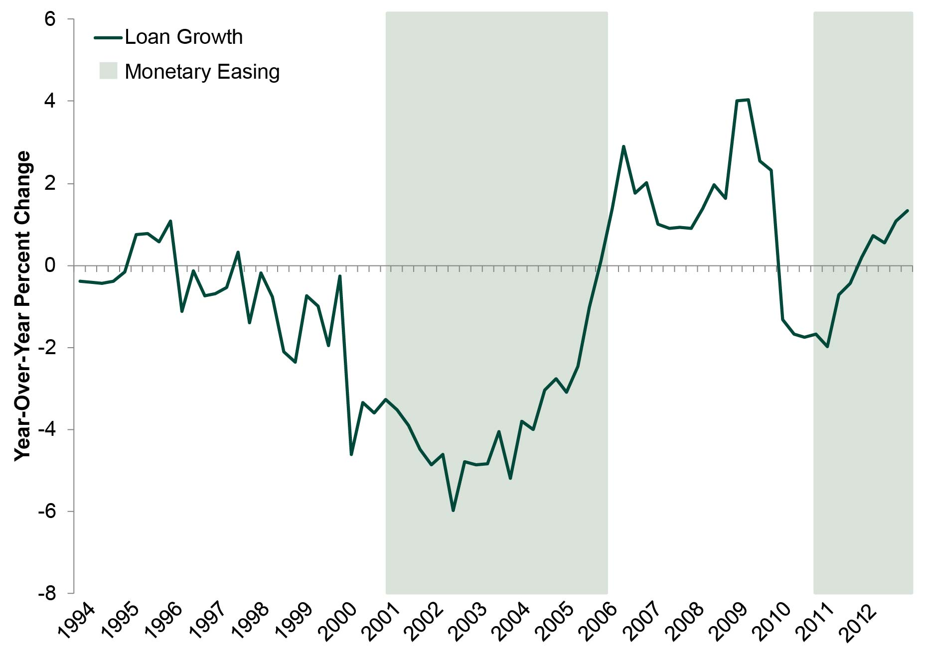 Exhibit 3: Annual Loan Growth and Monetary Easing