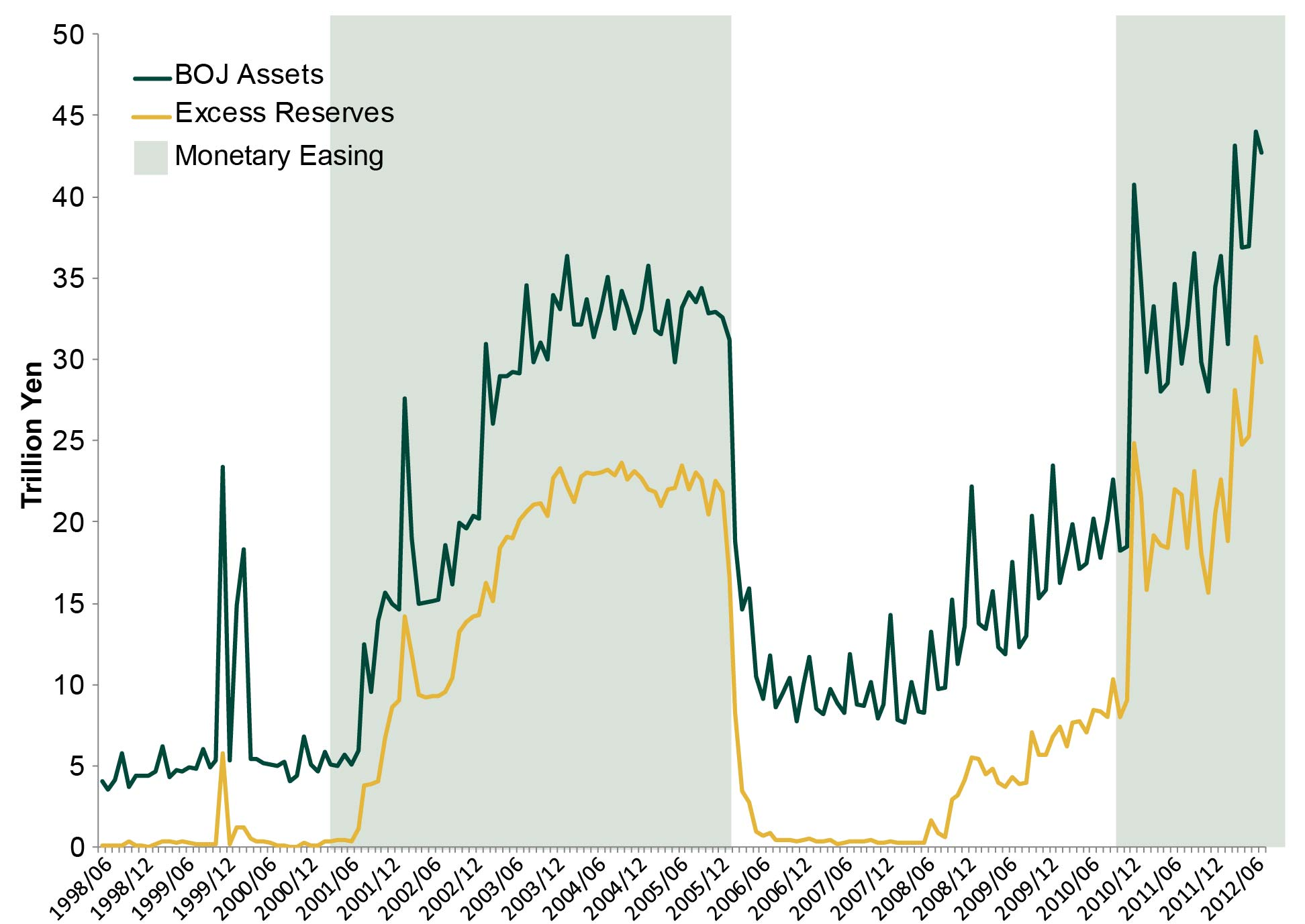 Exhibit 4: Monetary Easing and Excess Bank Reserves