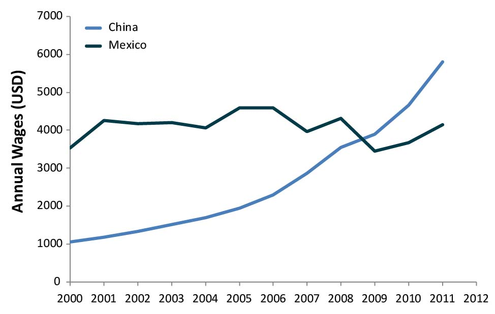 Mexico Exhibit 1: Mexican and Chinese Annual Manufacturing Wages