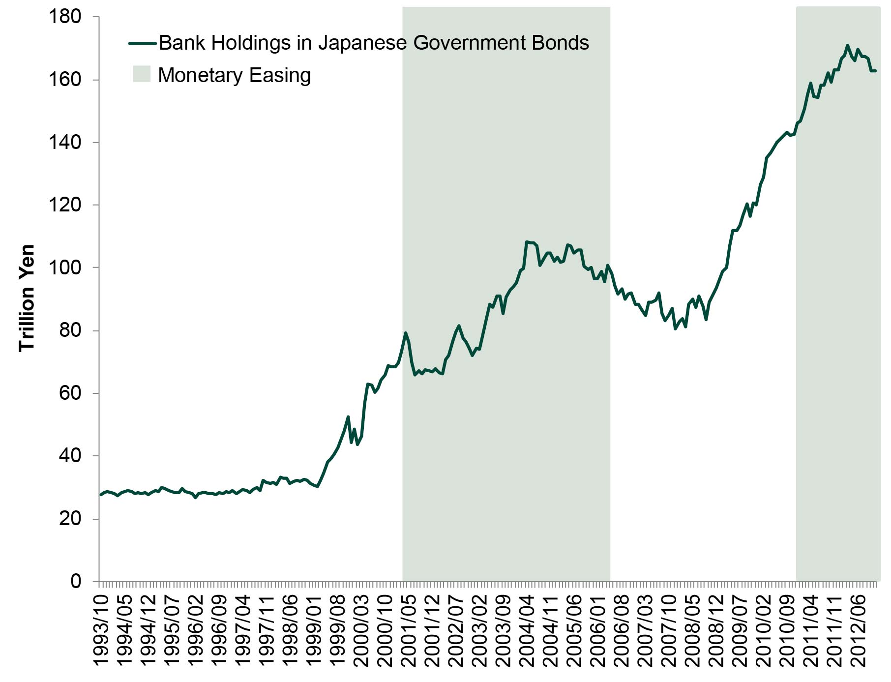 Exhibit 5: Japanese Banks' Government Bond Holdings