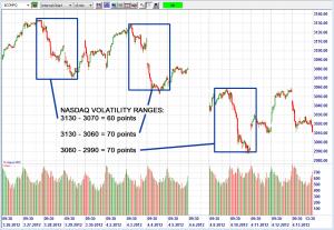 Figure1 - NASDAQ