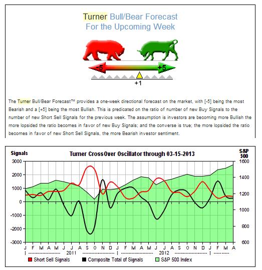 Turner Bull Bear