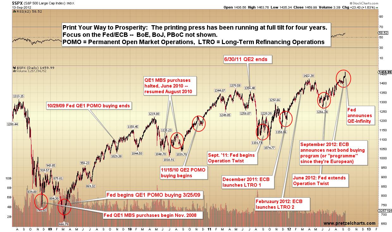 Fed Impact on SPX