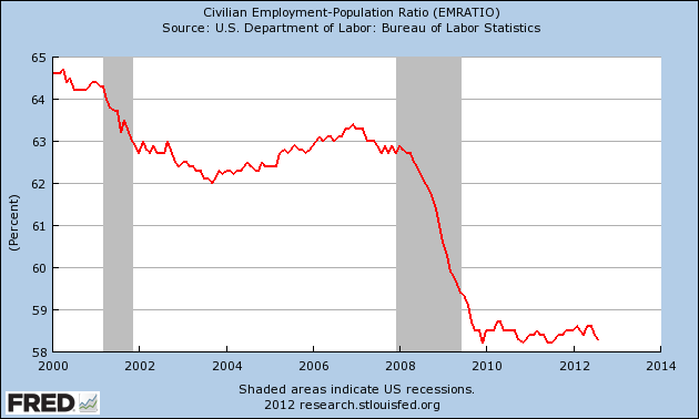 Employment-Population-Ratio-2012