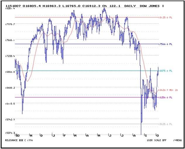 Daily_Dow_Jones_10_12.jpg