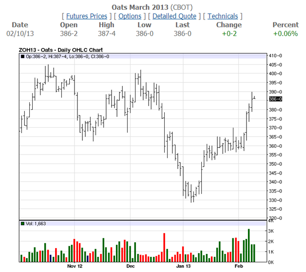 Oats March Daily