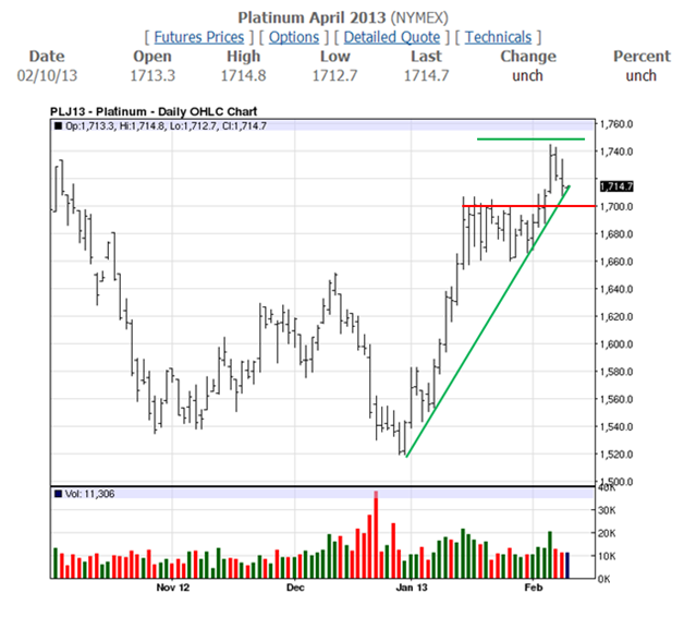 Platinum April Daily