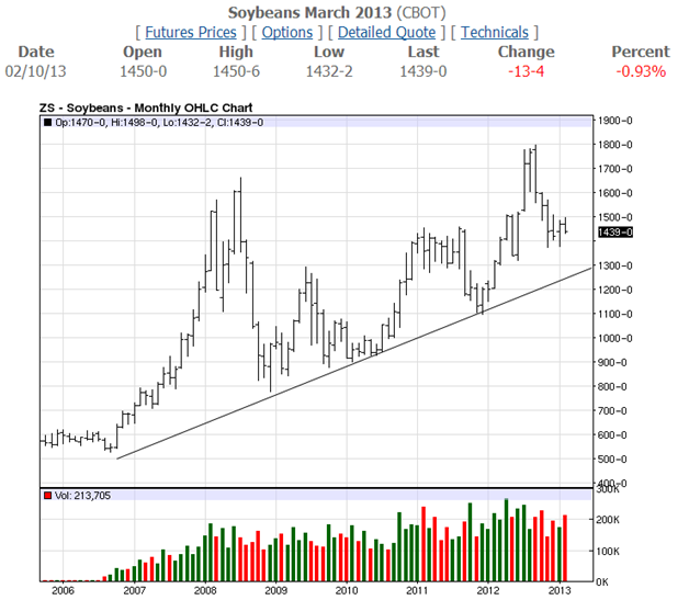 Soybeans March Monthly