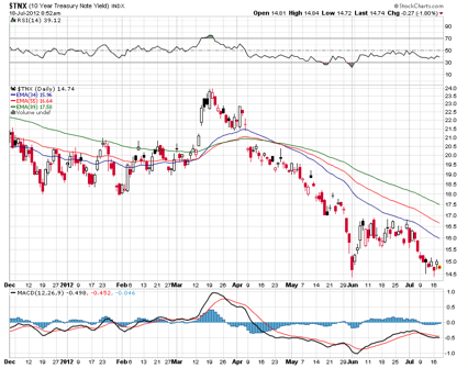 10 Year Note Yield TNX