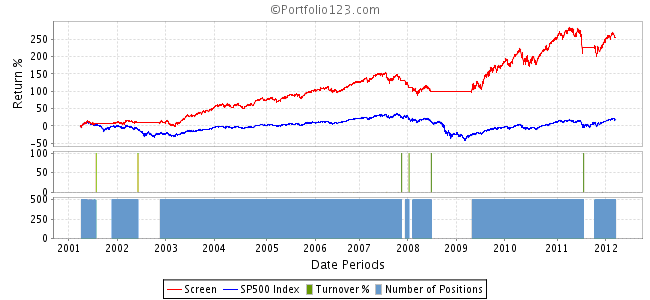 Performance vs SP 500 2