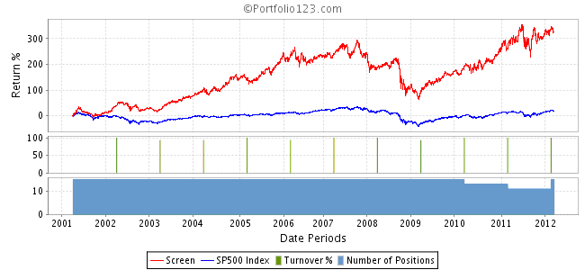 Performance vs SP 500