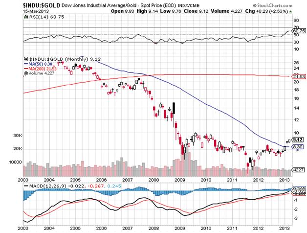 DJIA vs Gold Spot Price 3-15-03