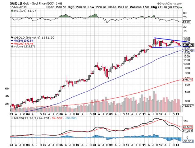 Gold Spot Price 3-15-03