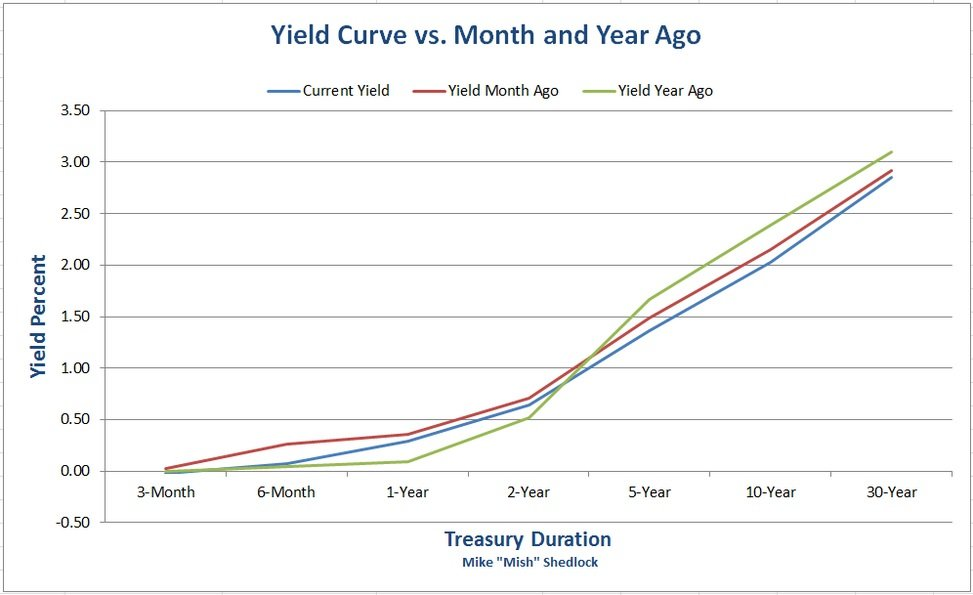 Yield_Curve_v_Month_and_Year___10_1.jpg