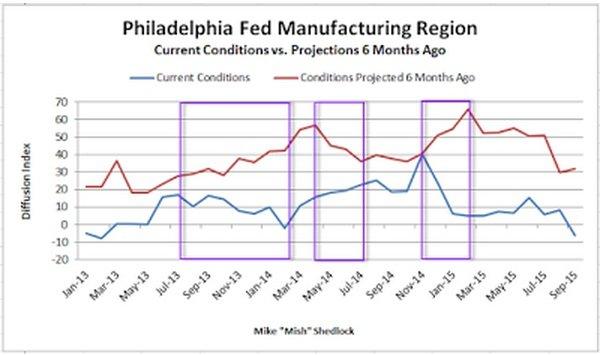 Philadelphia Fed Manufacturing_1.jpg