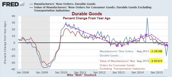 Durable_Goods_New_Orders_vs._Year_Ago_Detail.jpg