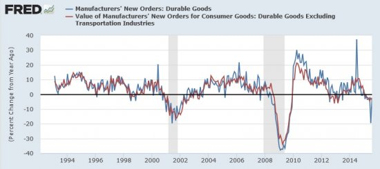 Durable_Goods_New_Orders_vs._Year_Ago.jpg
