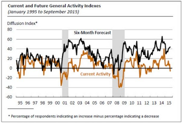 Current and Future General Activity Indexes_1.jpg