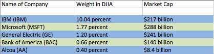 DJIA Weighting