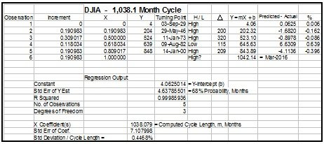 DJIA_1900_Chart___1__5__2015.jpg