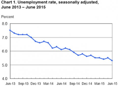 Chart_1_Unemployment_Rate_7_2.jpg