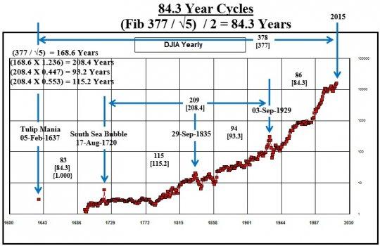 84_3_Year_Cycles_6_4.jpg